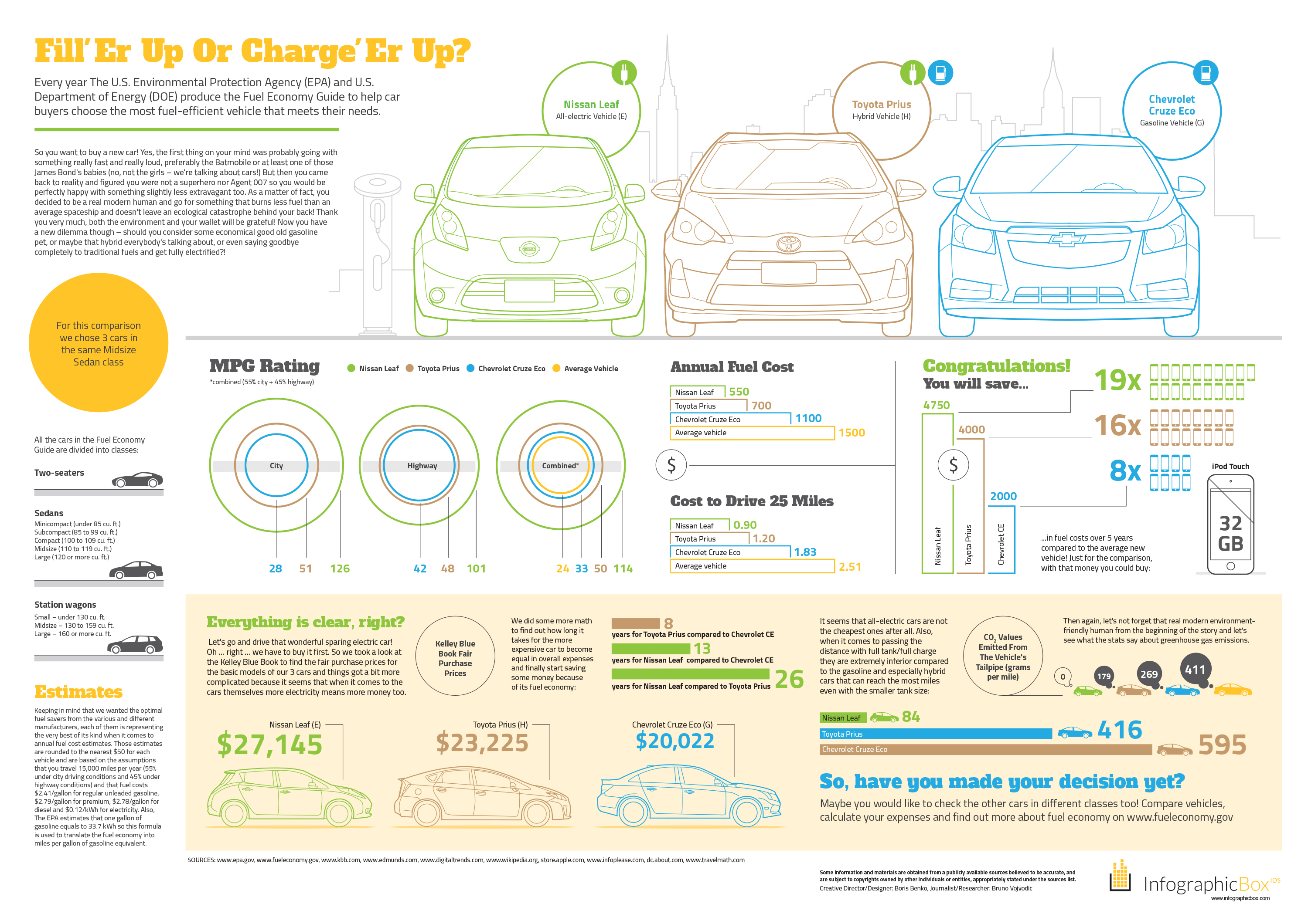Car Costs And Fuel Economy Electric Vs Hybrid Gasoline